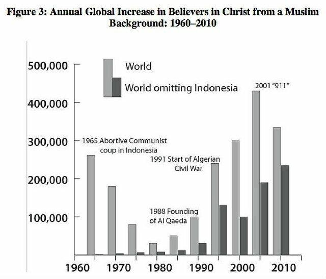 Más de 60 000 musulmanes en el mundo se convierten al