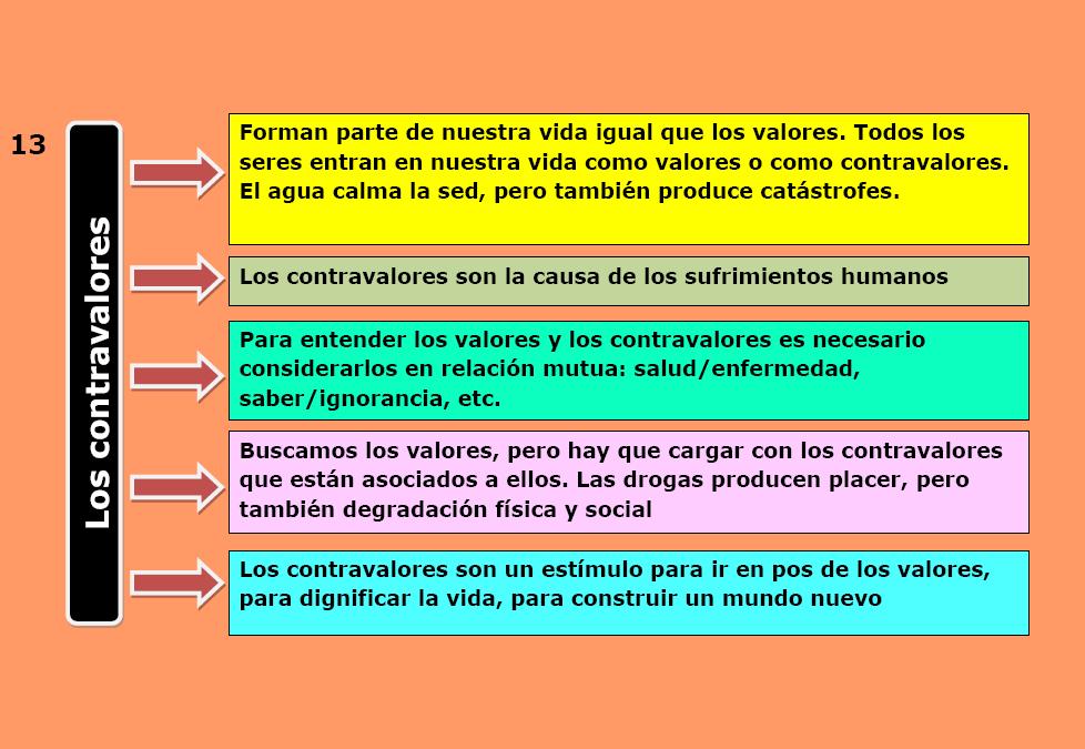 contravalores, diapositiva de Baldo