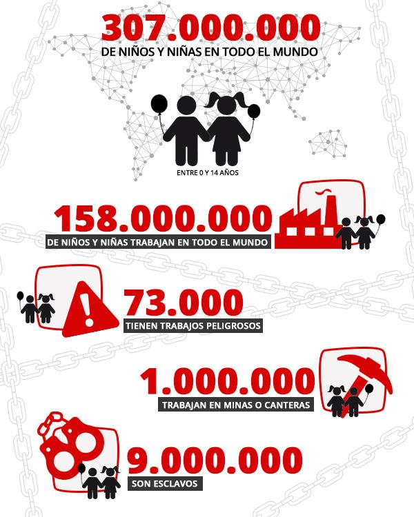 Cifras de la vergüenza del trabajo infantil