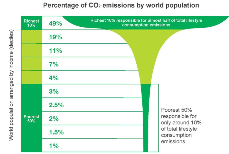 Copa de champagne CO2