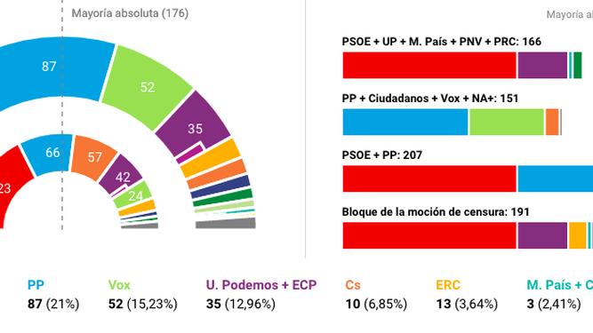 Resultados electorales del 10-N