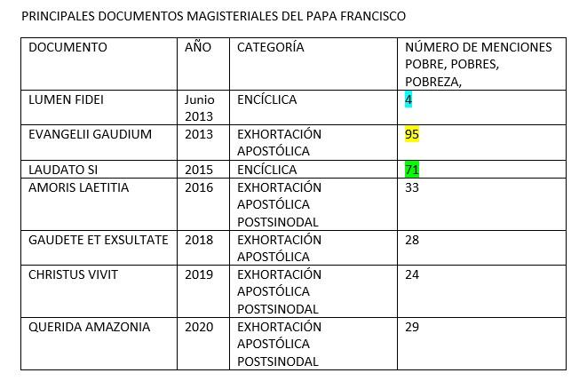 estadística documentos Francisco