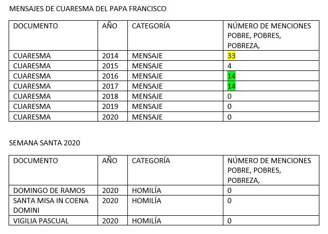 estadísticas mensajes Francisco
