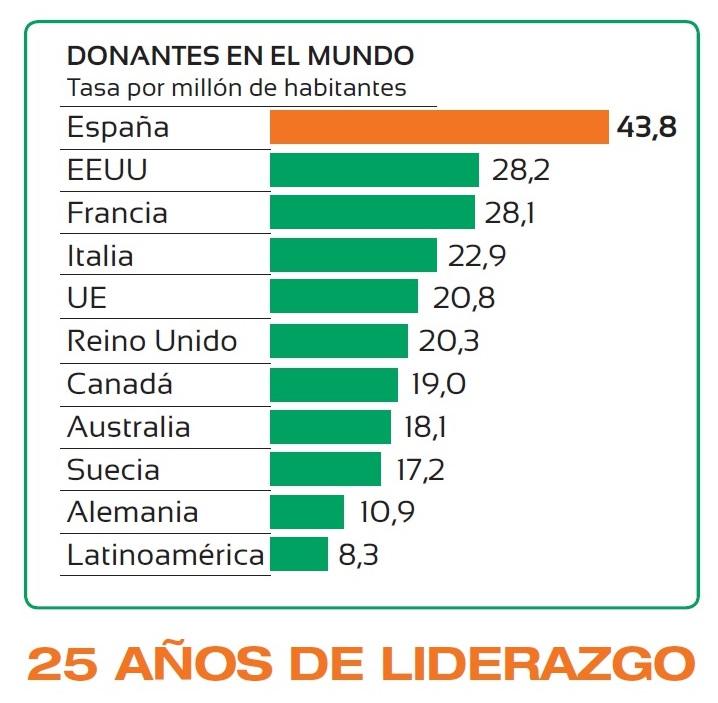 tasas-donantes-p.m.p.