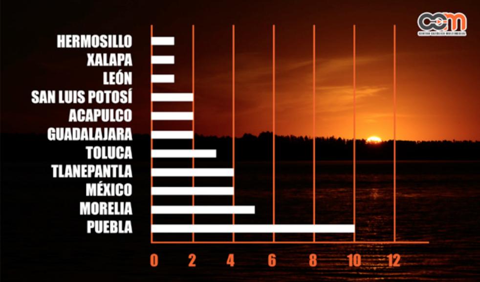 cuadro estadístico arq septimo