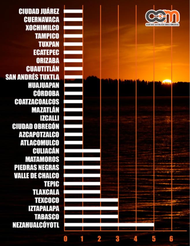 cuadro estadístico séptimo diocesis