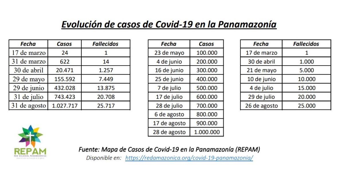 Covid-panamazonia-31-agosto-1