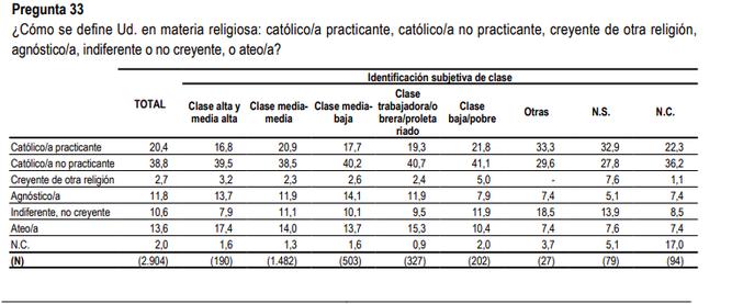 Creyentes y no creyentes, según el CIS