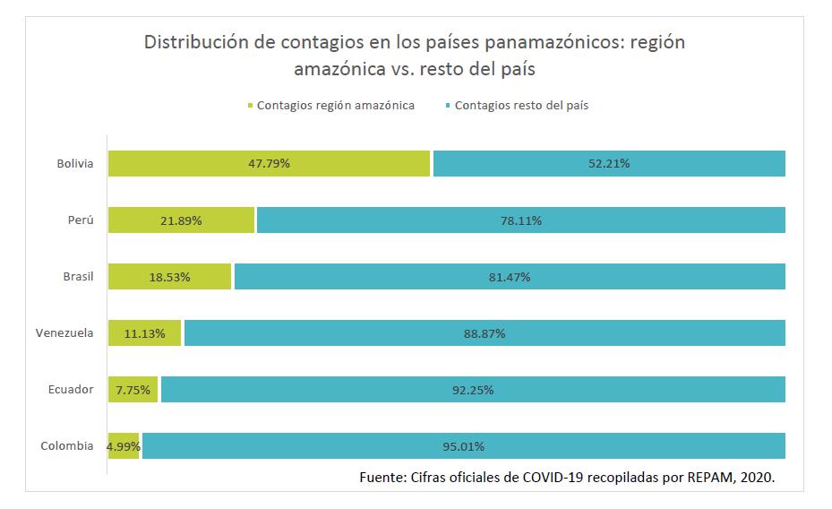 Comparativa Covid-19 Panamazonía