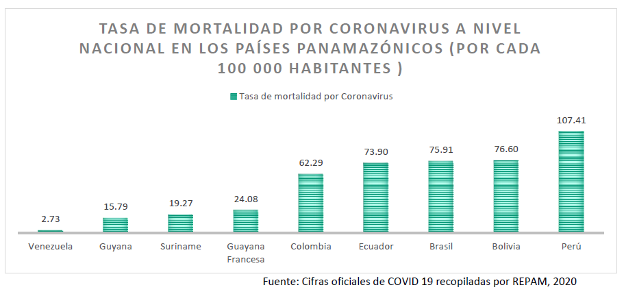 Tasa de mortalidad Covid-19 Panamazonía