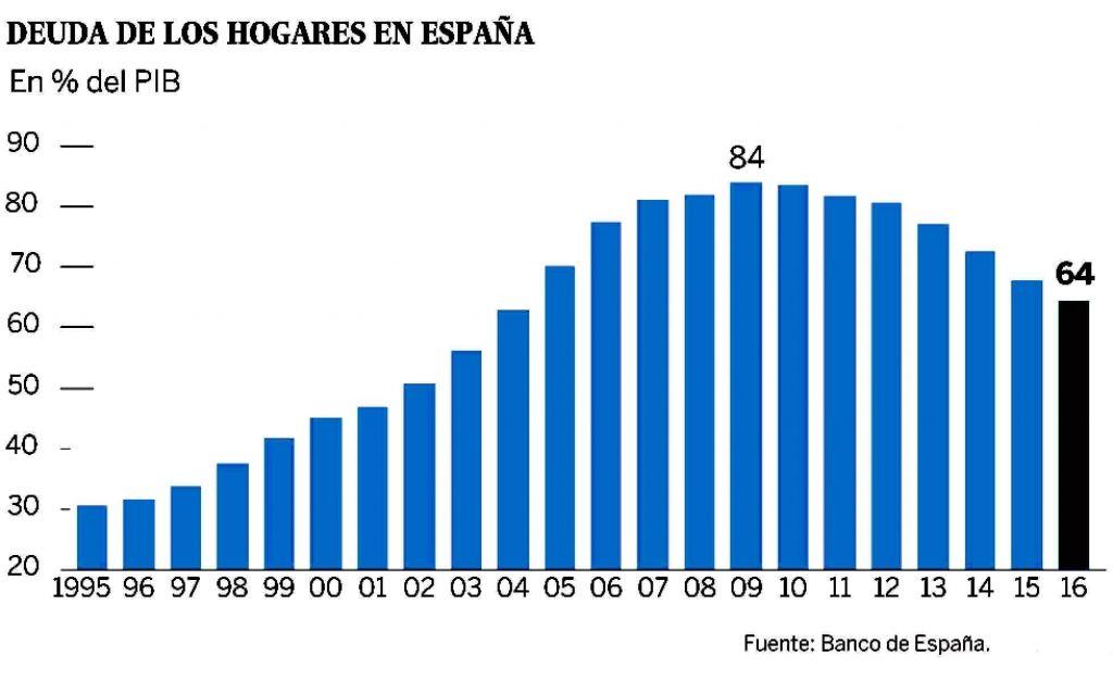 DEUDA-HOGARES-SOBRE-PIB-1024x627