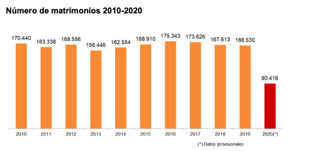 Número de matrimonios 2010-2020